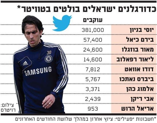 כדורגלנים ישראלים בולטים בטוויטר