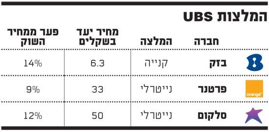 המלצות UBS