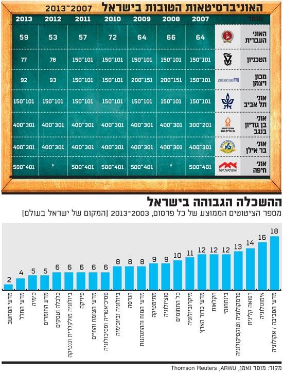 האוניברסיטאות הטובות בישראל