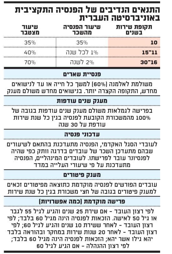 הפנסיה התקציבית באוניברסיטה העברית