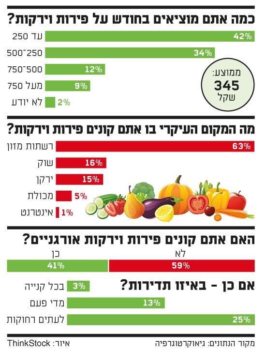 כמה אר\תם מוציאים בחודש על פירות וירקות
