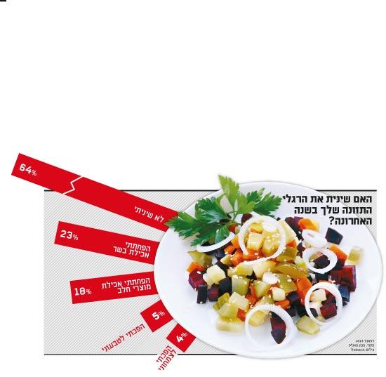 שינוי הרגלי תזונה