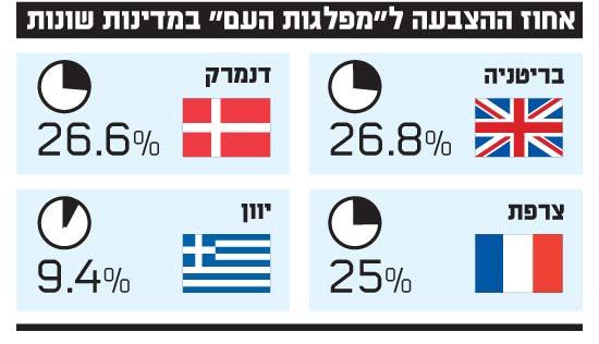 אחוז ההצבעה למפלגות העם במדינות שונות