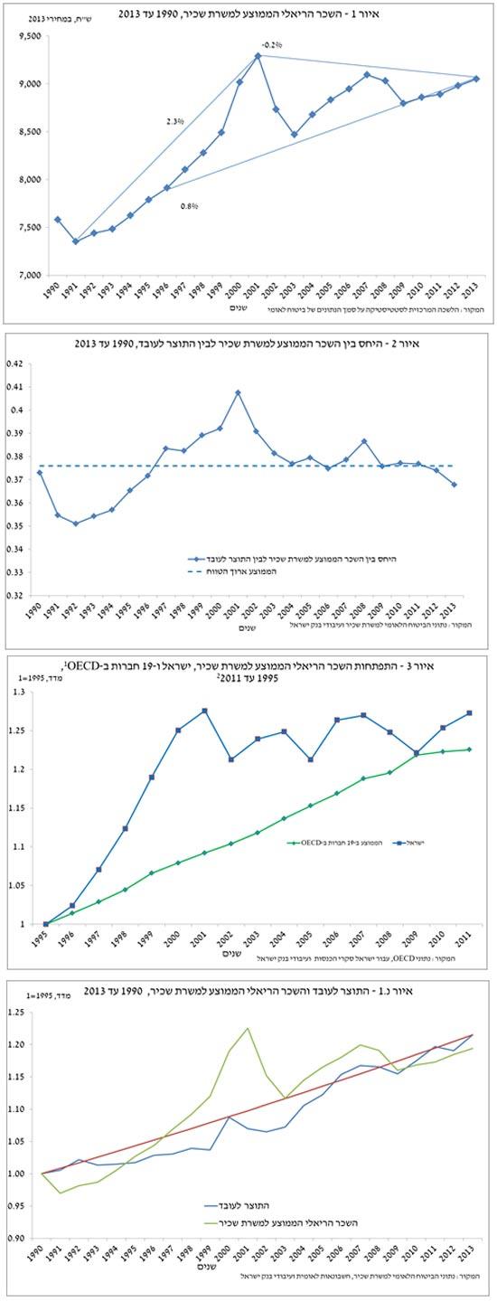התפתחות השכר בשני העשורים האחרונים