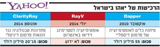 הרכישות של יאהו בישראל