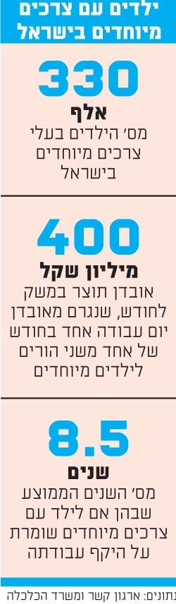 ילדים עם צרכים מיוחדים בישראל