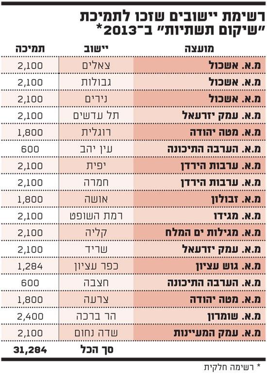 רשימת יישובים שזכו לתמיכת שיקום תשתיות ב 2013