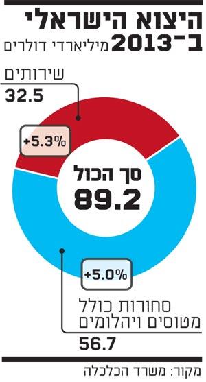 היצוא הישראלי