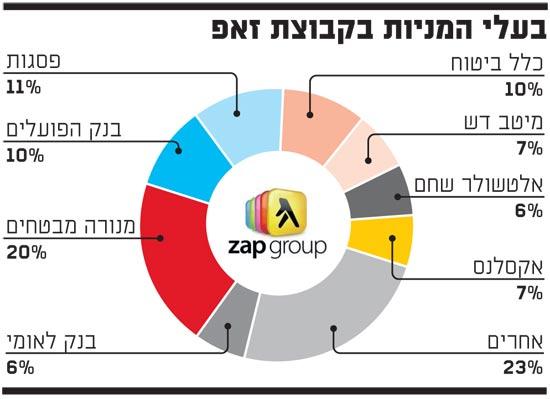 בעלי המניות בקבוצת זאפ
