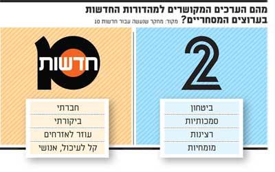 חדשות 2 מול חדשות 10
