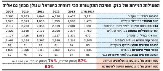 חטיבת התקשורת הכי רווחית בישראל