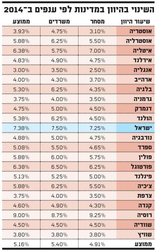 השינוי בהיוון במדינות לפי ענפים ב 2014