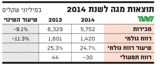 תוצאות מגה ל-2014