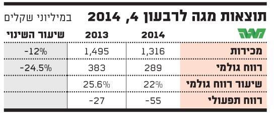 תוצאות מגה לרבעון 4-2014