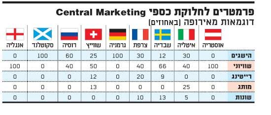 פרמטרים לחלוקת כספי Central Marketing