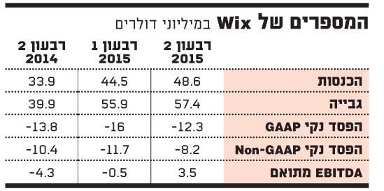 המספרים של 8-2015 Wix