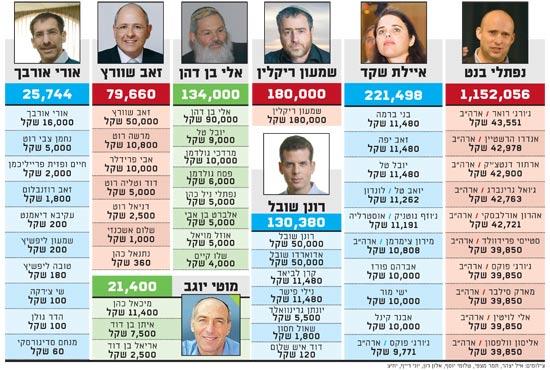 תרומות הבית היהודי