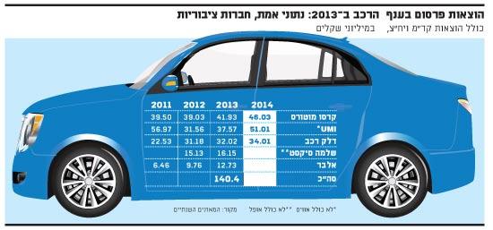 הוצאות פרסום ב-2014 חברות ציבוריות-רכב
