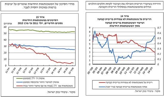 היציבות הפיננסית - בנק ישראל