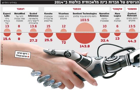 הגיוסים של חברות בינה מלאכותית בולטות 2014