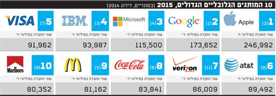 10 המותגים הגלובליים הגדולים