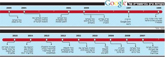 נקודות ציון בהיסטוריה של גוגל