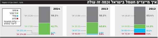 איך מייצרים חשמל בישראל