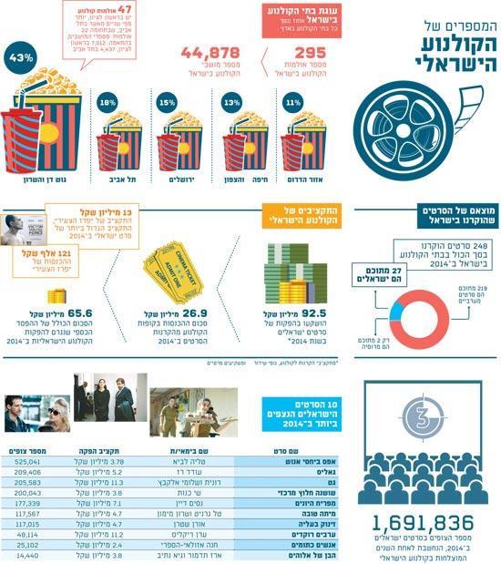 המספרים של הקולנוע הישראלי