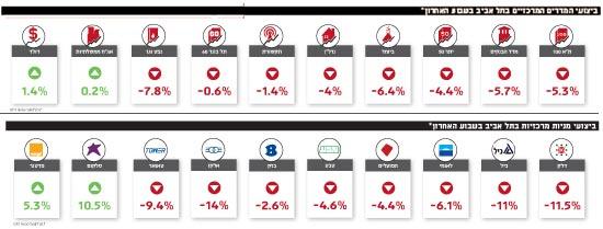 ביצועי המדדים והמניות