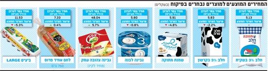 המחירים המוצעים למוצרים נבחרים בפיקוח