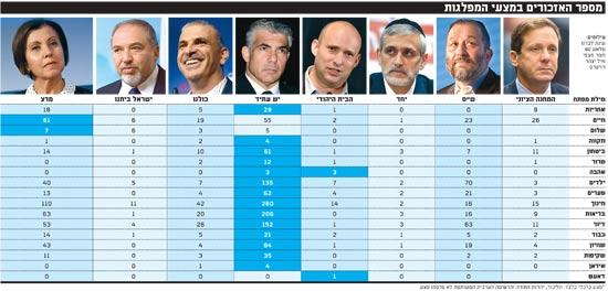 מספר האזכורים במצעי המפלגות