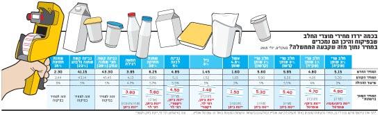 בכמה ירדו מחירי מוצרי החלב