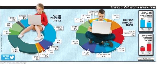 אילו איומים אורבים לילדים ברשת