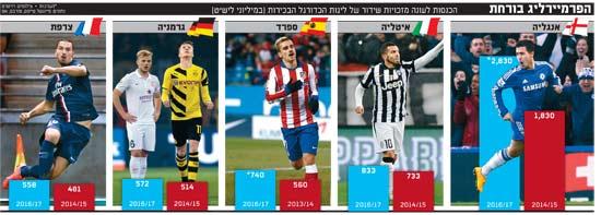 הכנסות לעונה מזכויות שידור של ליגות הכדורגל הבכירות