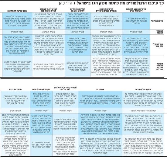 כך עיכבו הרגולטורים את פיתוח משק הגז בישראל