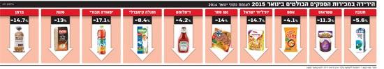 הירידה במכירות הספקים הבולטים בינואר 2015