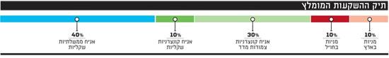 תיק ההשקעות המומלץ של יניב שיניקמן