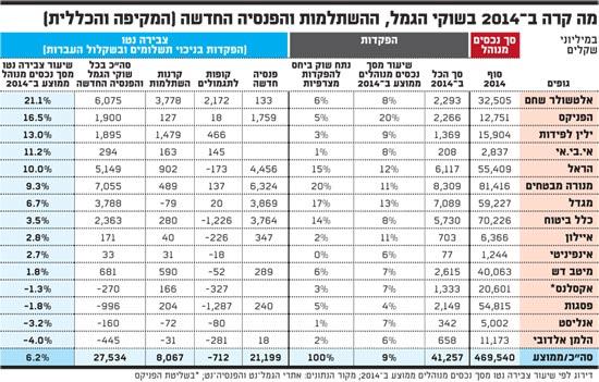 מה קרה ב-2014 בשוקי הגמל