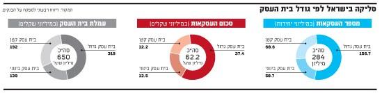 סליקה בישראל לפי גודל בית העסק