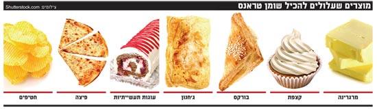 מוצרים שעלולים להכיל שומן טראנס