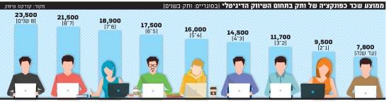 ממוצע שכר כפונקציה של ותק