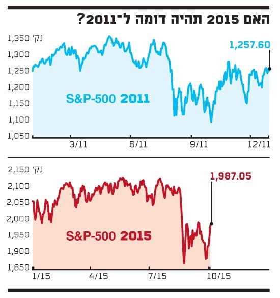 האם 2015 תהיה דומה ל 2011