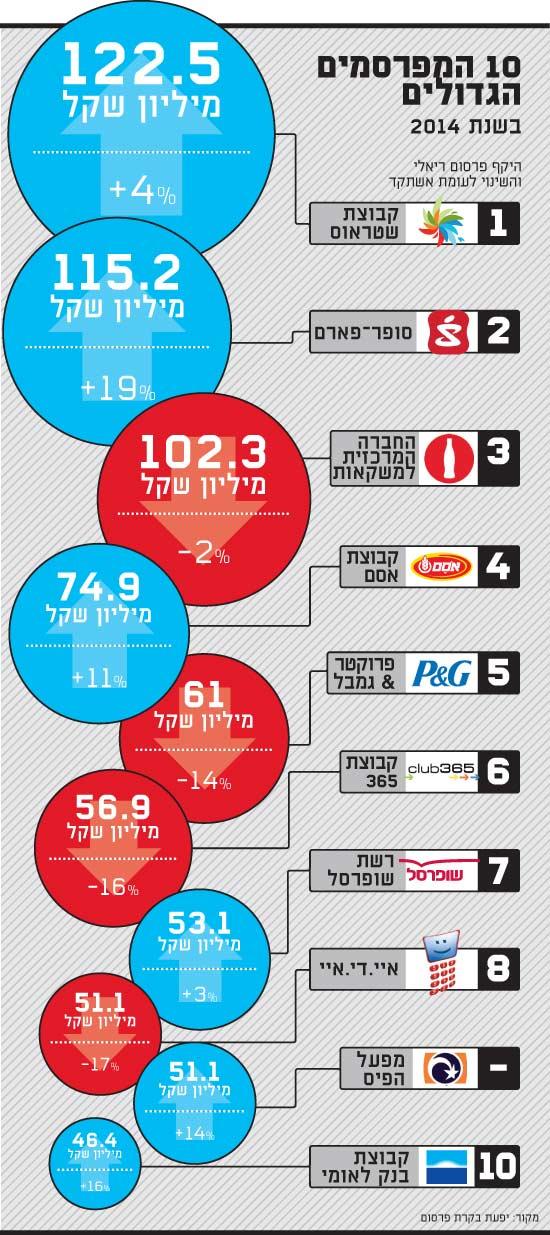 המפרסמים הגדולים2014