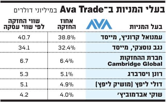 Ava Trade בעלי המניות