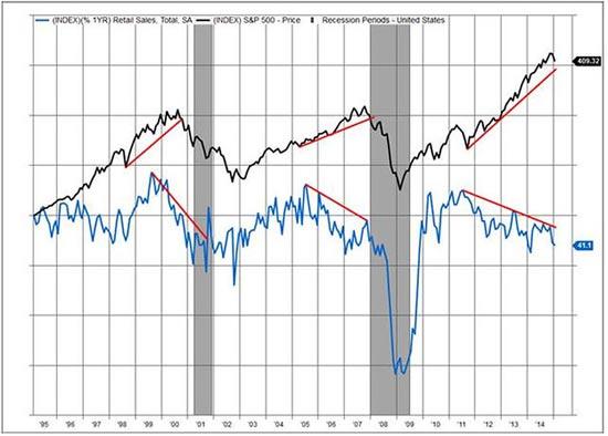 השינוי השנתי במכירות הקמעונאיות לעומת מדד SP 500