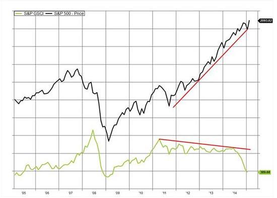 מדד הסחורות של גולדמן זאקס לעומת מדד SP 500