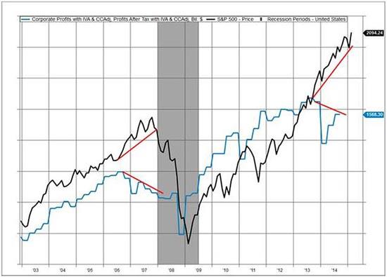 הרווח הנקי המצרפי הריאלי של החברות הציבוריות לעומת מדד SP 500