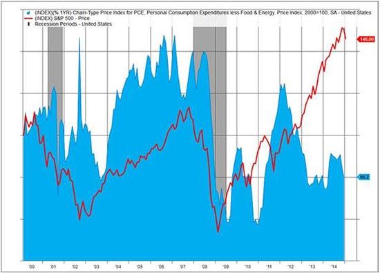 מדד האינפלציה PCE להוציא מחירי המזון והאנרגיה לעומת מדד