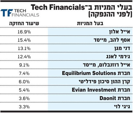 TechFinancials בעלי מניות