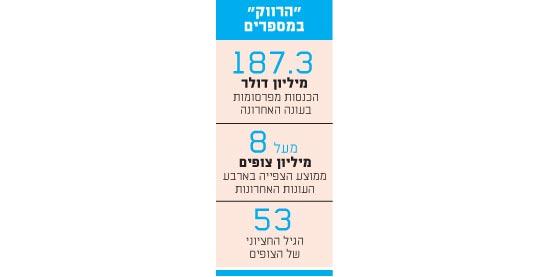 הרווק במספרים